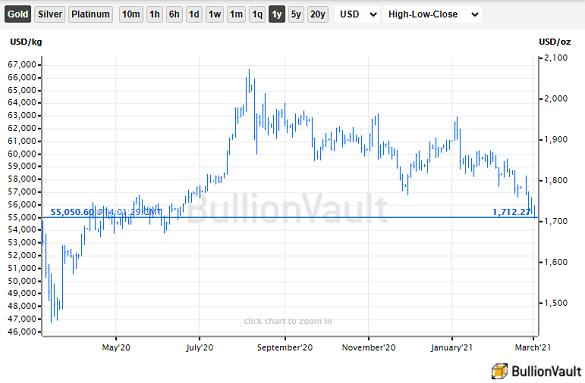 Chart of gold priced in US Dollars, last 12 months. Source: BullionVault