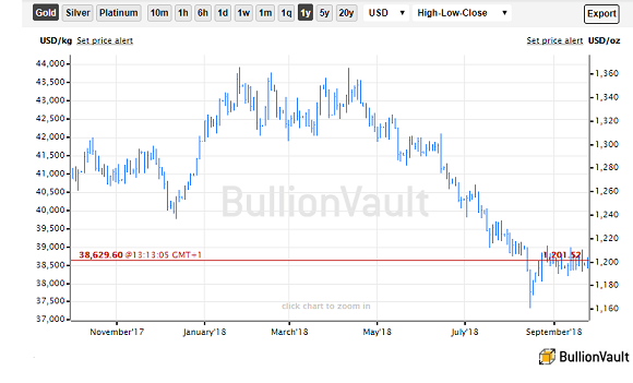 Chart of spot gold price in US Dollars per ounce, last 12 months. Source: BullionVault