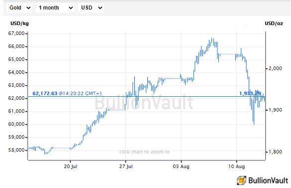 Chart of US Dollar gold price, last 1 month. Source: BullionVault