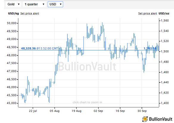 Chart of US Dollar gold prices, last 3 months. Source: BullionVault