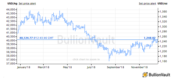 Chart of gold price in US Dollars, last 12 months. Source: BullionVault