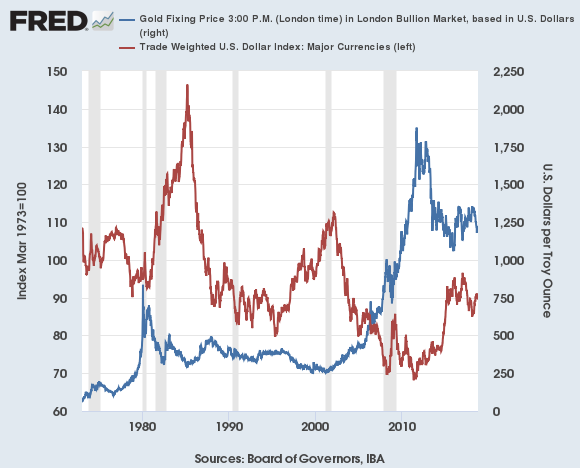 Chart of US Dollar index (red, right) vs. the gold price in Dollars. Source: St.Louis Fed