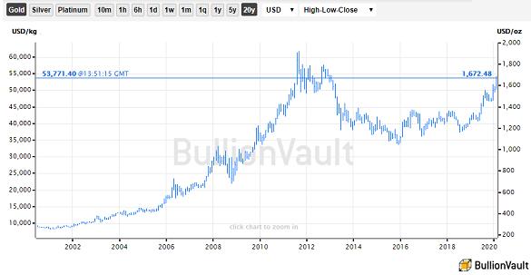 Chart of US Dollar gold price, last 20 years. Source: BullionVault