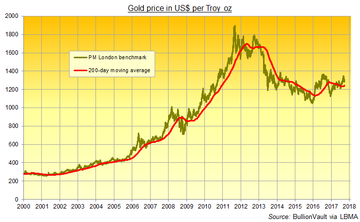 Chart Of Gold Price In Dollars 200 Day Moving Average Source Bullionvault