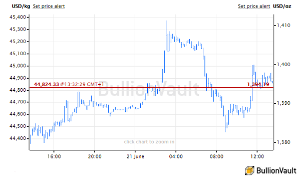 Chart of US Dollar gold price, last 24 hours. Source: BullionVault