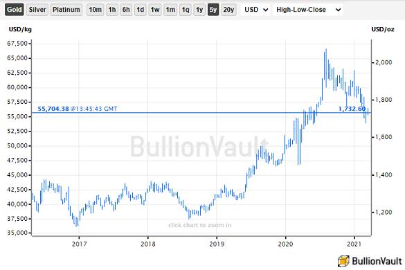 Chart of US Dollar spot gold price. Source: BullionVault