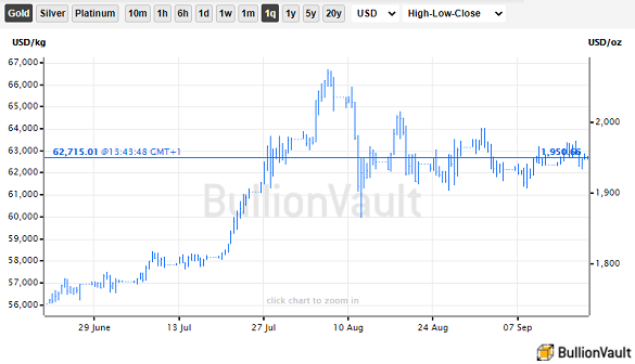 Chart of US Dollar gold price, last 3 months. Source: BullionVault