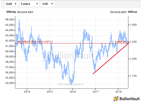 Chart of gold priced in Dollars, last 5 years, with uptrend since December 2016. Source: BullionVault