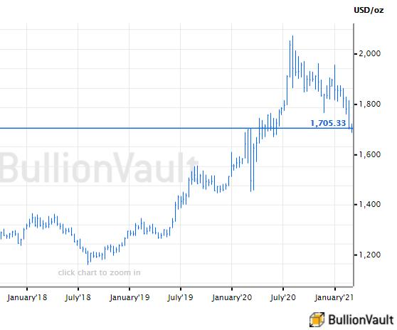 Chart of gold priced in US Dollars. Source: BullionVault