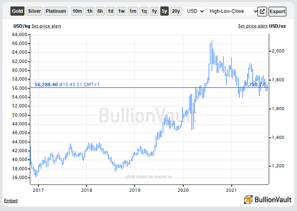 Chart of gold priced in US Dollars, last 5 years. Source: BullionVault