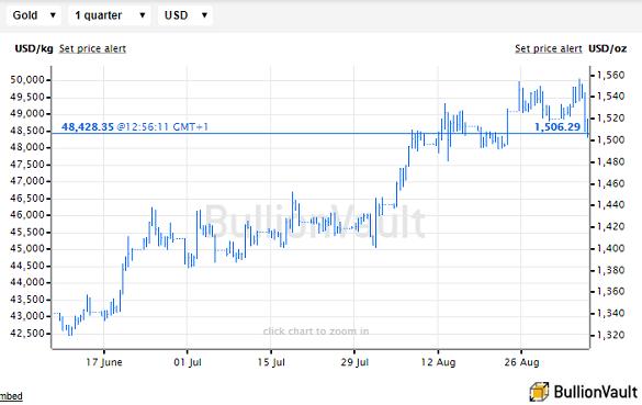 Chart of US Dollar gold price. Source: BullionVault