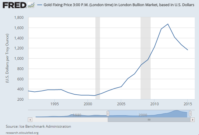 Gold price, USD per ounce, annual average 1991-2015