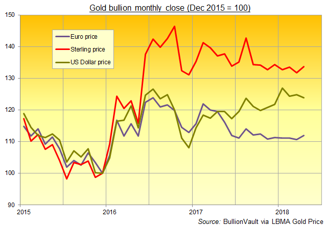 Chart of gold's performance in USD, EUR and GBP (Dec 2015 = 100). Source: BullionVault via London benchmark
