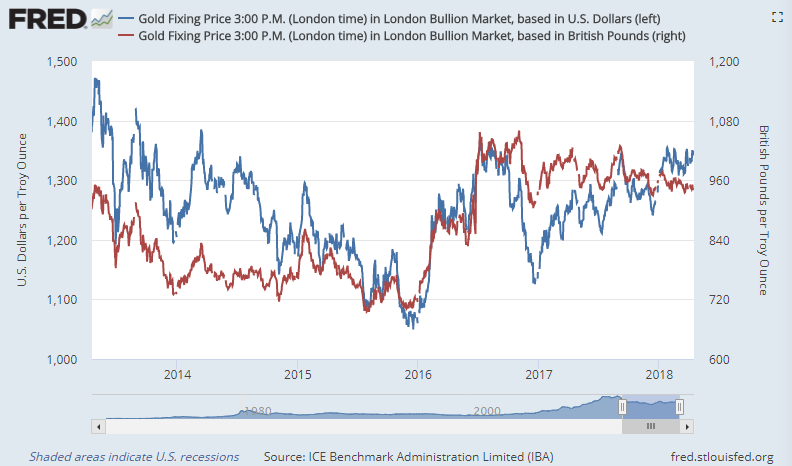 Chart of gold priced in US Dollars (blue, left) and in UK Pounds. Source: St.Louis Fed via LBMA