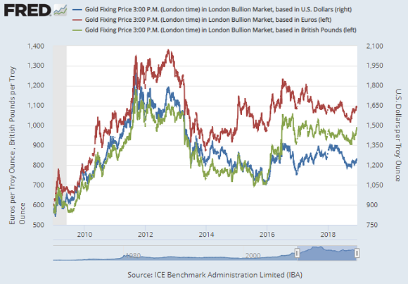 Chart of gold in USD (right), GBP (left) + EUR (left). Source: St.Louis Fed via LBMA