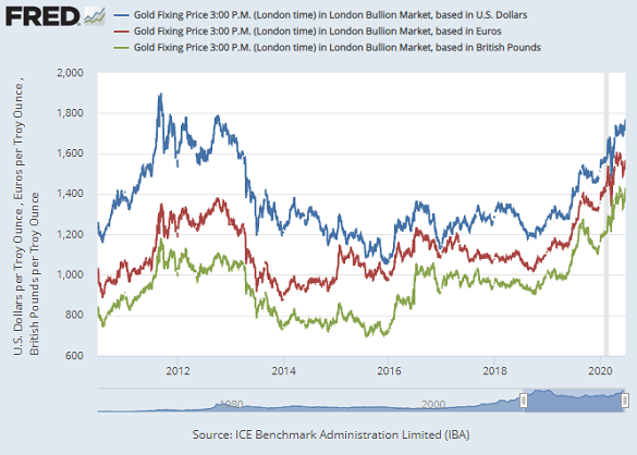 Chart of gold priced in USD, GBP and EUR, London benchmarks. Source: St.Louis Fed via LBMA