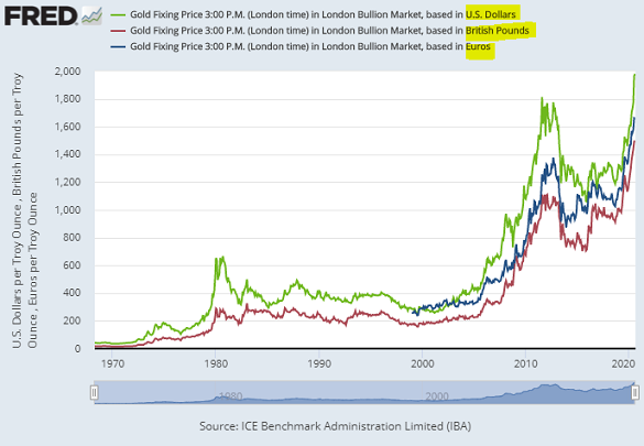 Chart of gold priced in Dollars, Sterling, Euros at London daily benchmarking. Source: LBMA via St.Louis Fed