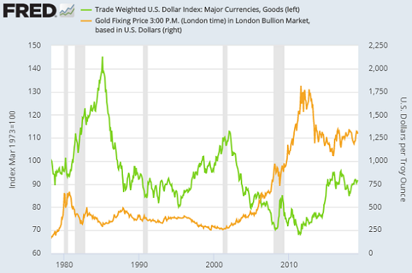 Chart of the US Dollar Index (left, green) vs. gold priced in Dollars. Source: St.Louis Fed