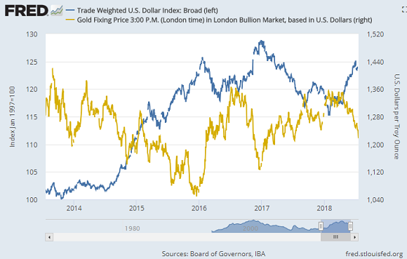 Chart of US Dollar broad index vs. gold priced in Dollars. Source: St.Louis Fed