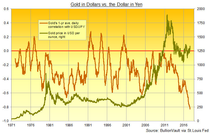 Chart of Dollar-priced gold vs. 12-month daily average correlation with USD's value in Japanese Yen. Source: BullionVault via St.Louis Fed