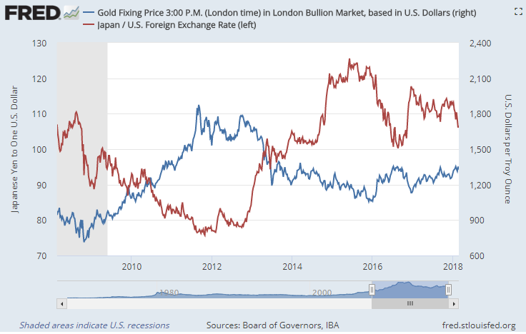 Chart of Dollar-priced gold vs. the Dollar's exchange-rate value in Japanese Yen. Source: St.Louis Fed
