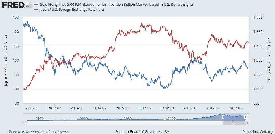 Chart of gold priced in Dollars vs. the Dollar-Yen exchange rate. Source: St.Louis Fed