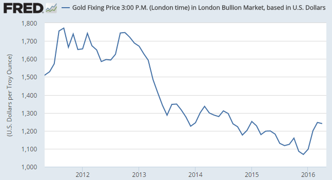 Chart of monthly average LBMA Gold Price in US Dollars