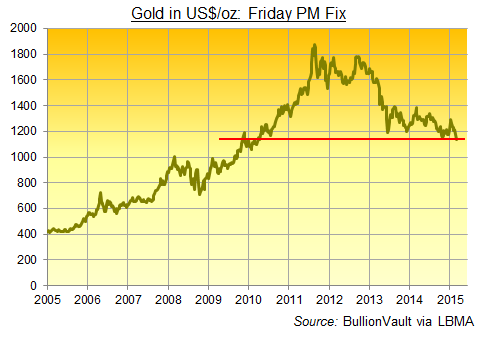 Friday's London PM Gold Fix in US Dollars, 2005-2015