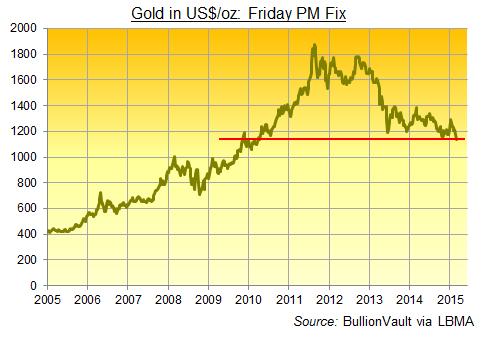 Lowest Friday Gold Fix Since April 2010
