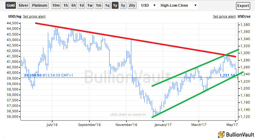 Chart of spot gold bullion prices with 2011 downtrend and 2017 upchannel