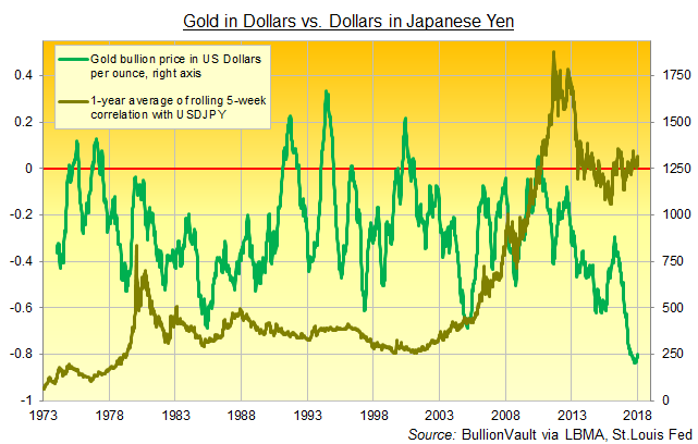 Chart of Friday gold price in Dollars vs. 1-year average of rolling 5-week correlation with USDJPY exchange rate. Source: BullionVault