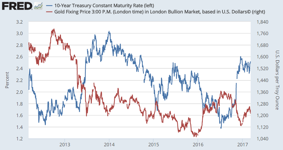 Chart of 10-year US Treasury yields versus Dollar gold prices