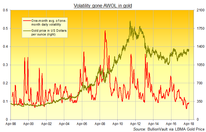 Chart of rolling 1-month average of gold's daily volatility, rolling 1-month basis. Source: BullionVault