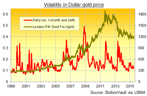 Gold priced in Dollars, daily volatility, 1-month average