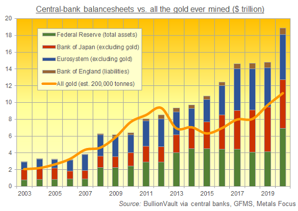 G3+UK central bank balancesheets vs. the value of all the gold ever mined in history, US$ terms. Source: BullionVault