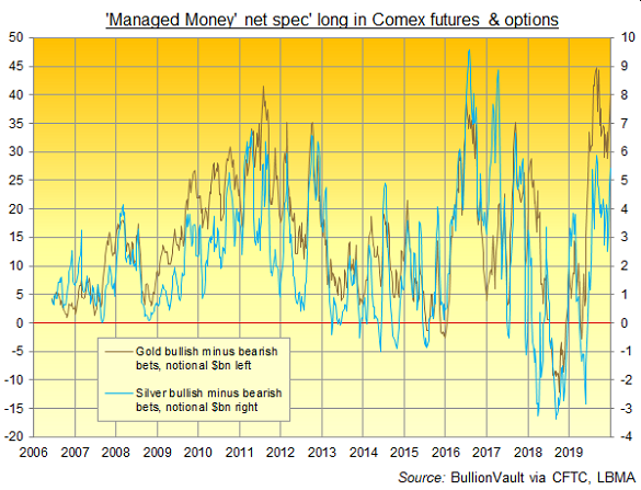Chart of Managed Money category's net betting (US$bn) on gold vs. silver. Source: BullionVault via CFTC