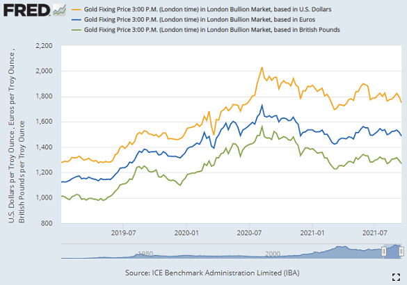 Gold priced in US Dollars, Euros and British Pounds, week-end LBMA price. Source: BullionVault