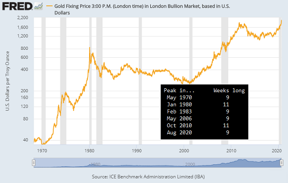 Chart and table of gold's longest weekly gains since 1968. Source: BullionVault via St.Louis Fed