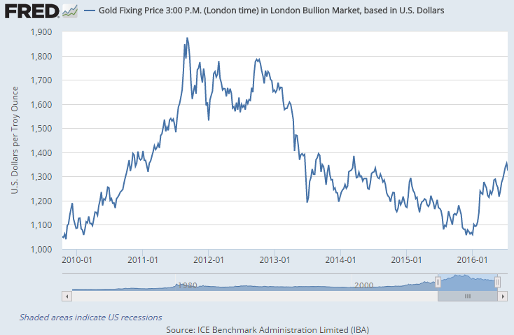 Chart of Dollar gold price, weekly finish at London benchmark