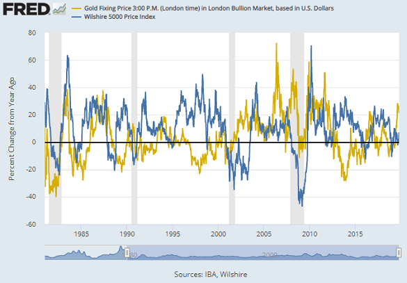 Chart of gold price vs Wilshire 5000 Price Index, 12-month percentage changes. Source: St.Louis Fed