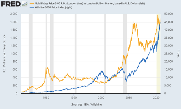 Gold priced in Dollars vs. Wilshire 5000 stock-market index. Source: St.Louis Fed