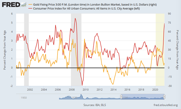 Chart of US CPI headline inflation rate vs. Dollar gold price. Source: St.Louis Fed