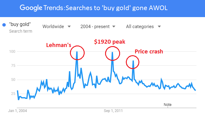 "Chart of ""buy gold"" search volumes, 2004-2018. Source: Google Trends"