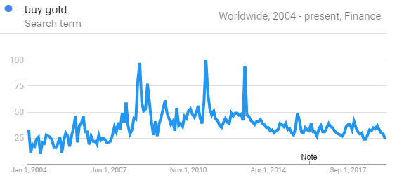 Chart of global 'buy gold' search volumes. Source: Google Trends