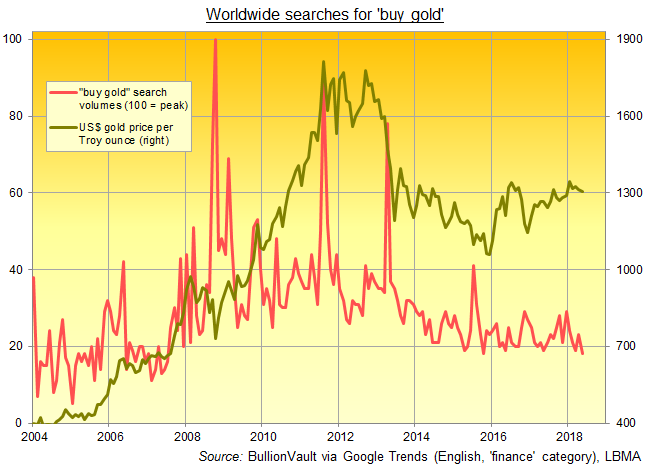 Chart of 'buy gold' search volume. Source: BullionVault via Google Trends