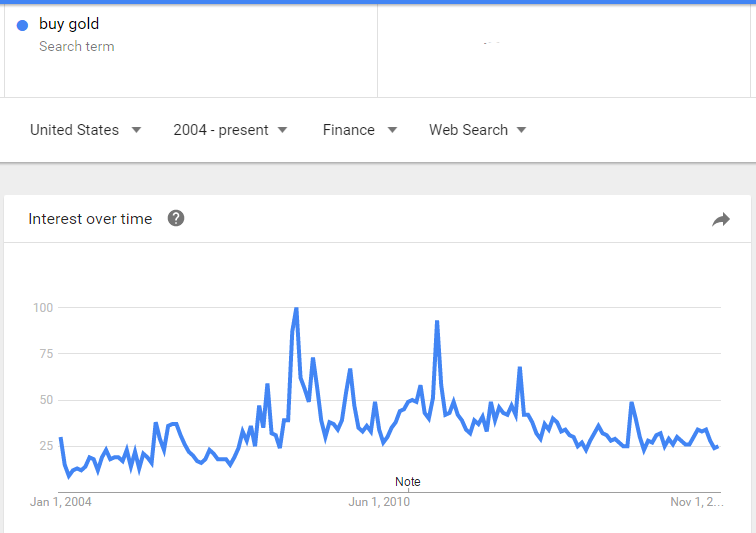 Chart of Google Trends 'buy gold' in English, US, finance