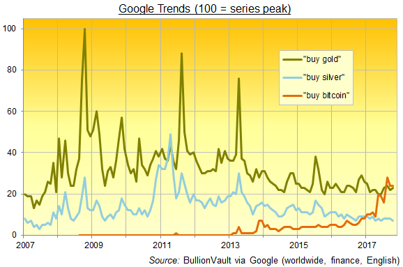 Chart of internet search volumes for 'buy bitcoin', 'buy gold', 'buy silver'. Source: BullionVault via Google Trends