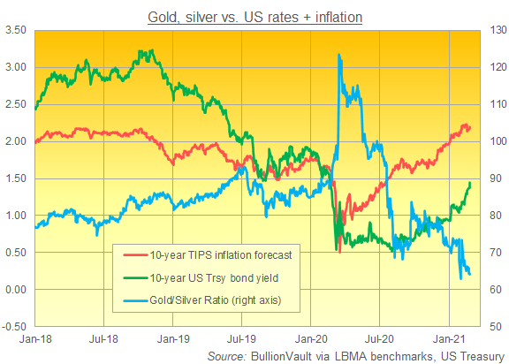 Gold/Silver Ratio vs. US yields and inflation breakevens. Source: BullionVault