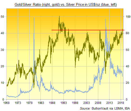 Chart of the Gold/Silver Ratio, London benchmark prices. Source: BullionVault via LBMA