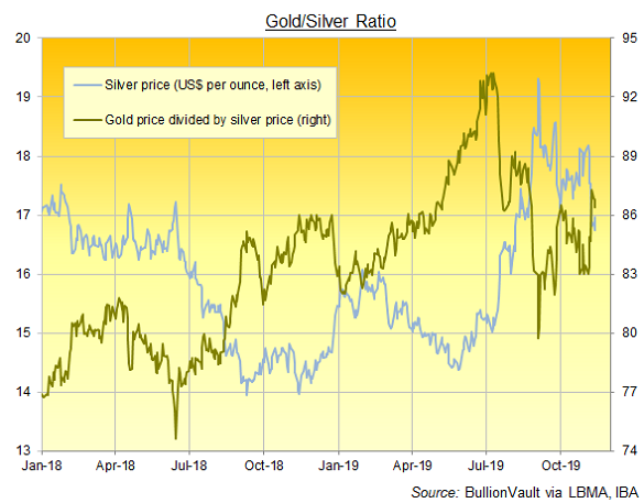 Chart of the Gold/Silver Ratio, daily London benchmark prices. Source: BullionVault